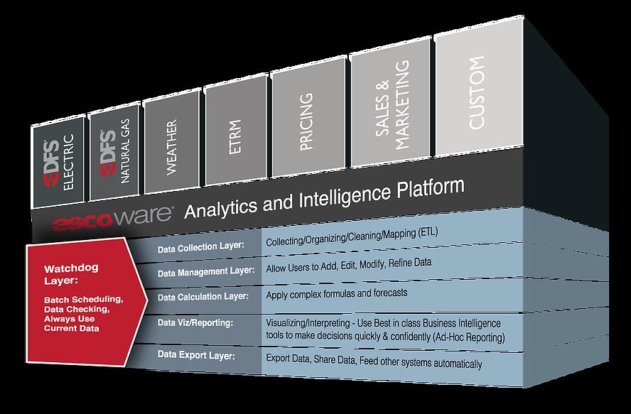 Analytics and intelligence Platform