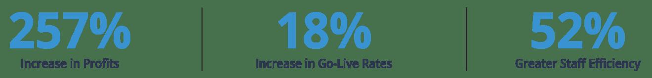 Sales360 by POWWR Statistics